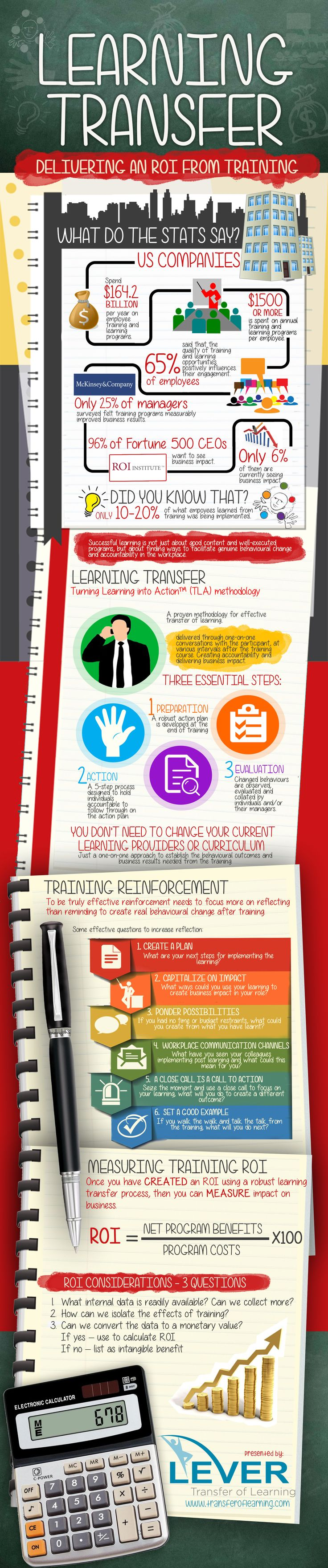 ROI from Training with Learning Transfer Infographic - http://elearninginfographics.com/roi-training-learning-transfer-infographic/