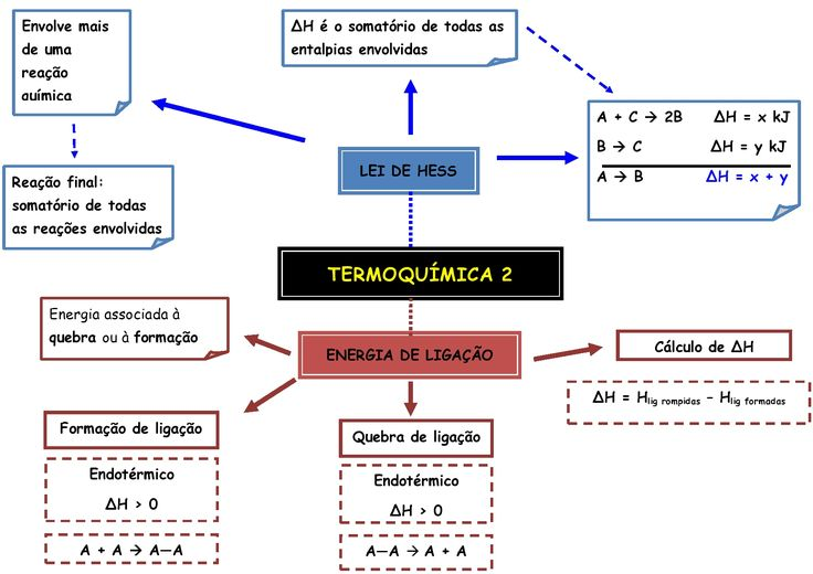 Estude ainda mais com a ajuda desse mapa mental sobre Termoquímica - Lei de Hess e Energia de Ligação ;D
