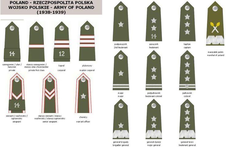 Polish rangs.