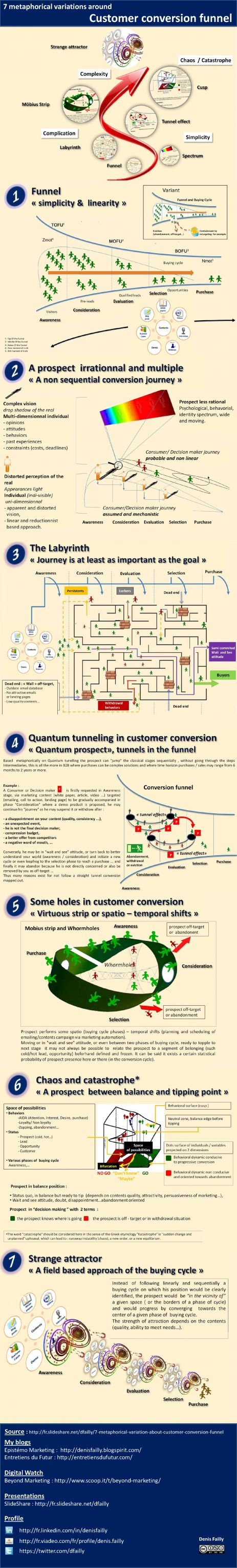 7 metaphorical variations about customer conversion funnel. The tunnel conventionally represented as conversion marketing funnel is a simple representation; understandable that take place in a sequenced process of buying cycle (phase by phase), programmatic ...