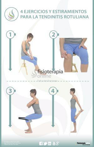 El tendón rotuliano, en la unión del músculo cuádriceps con la tibia, este fuerte tendón íntimamente relacionado con la rótula transmite la fuerza del cuádriceps para extender la rodilla. En la tendinitis o tendinosis del tendón rotiliano, esté se ve sometido a una especie de proceso de inflamación crónica, facilitado muchas veces por una excesiva tensión del cuádriceps.