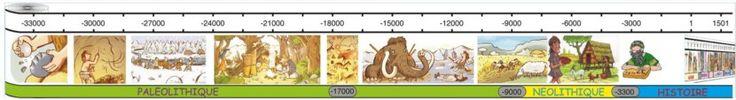 Frise de la préhistoire pour les CE1 – CE2   histoire   Pinterest