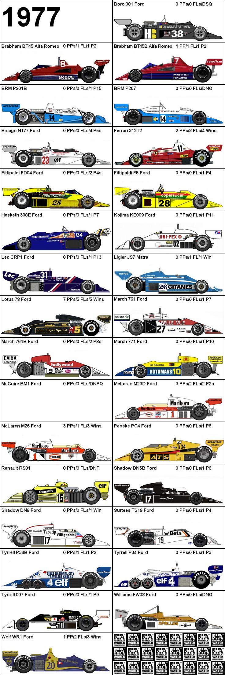 Formula One Grand Prix 1977 Cars