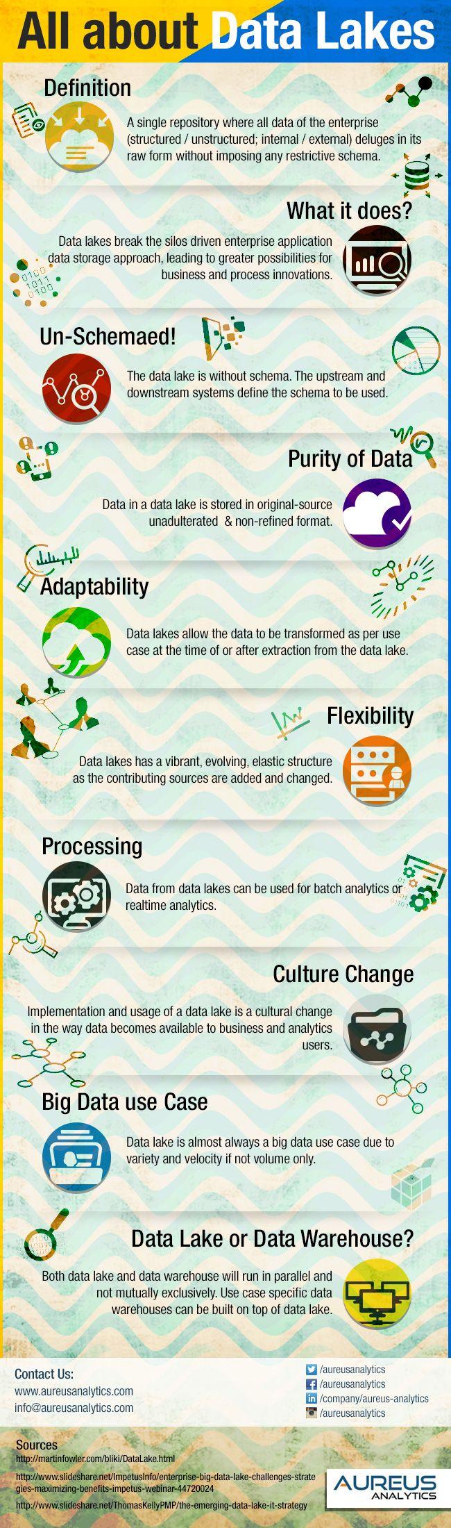Data Lake Infographic                                                                                                                                                                                 More