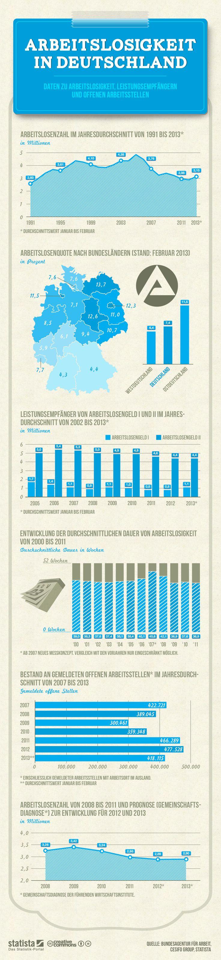 Infografik: Arbeitslosigkeit  Daten zu Arbeitslosigkeit, Leistungsempfängern und offenen Arbeitsstellen. #statista #infografik