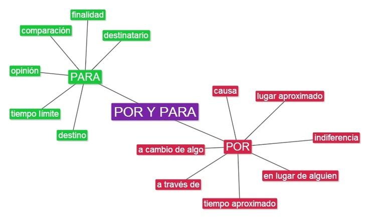 """B1 - Aquí tenéis un mapa mental con los usos básicos de """"por"""" y """"para"""". Podéis practicar con este ejercicio: http://www.educaplay.com/es/recursoseducativos/837510/por_y_para.htm"""