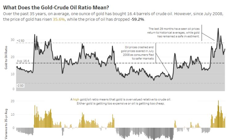 #MakeoverMonday: What Does the Gold-Crude Oil Ratio Mean?