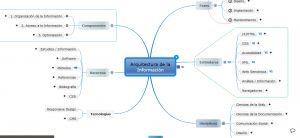 Arquitectura de la Información: Diagrama y directorio de recursos, versión 2014