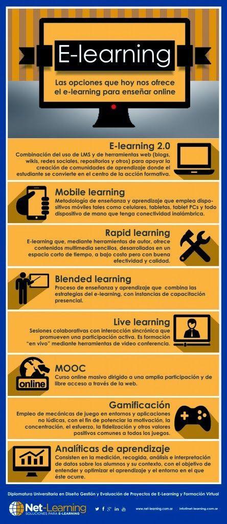 Crea y aprende con Laura: Las distintas alternativas de e-learning. #Infografía @netlearning20