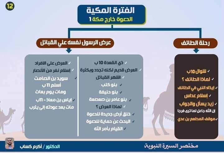 السيرة النبوية في صور Islamic Kids Activities Islam Facts Islam For Kids
