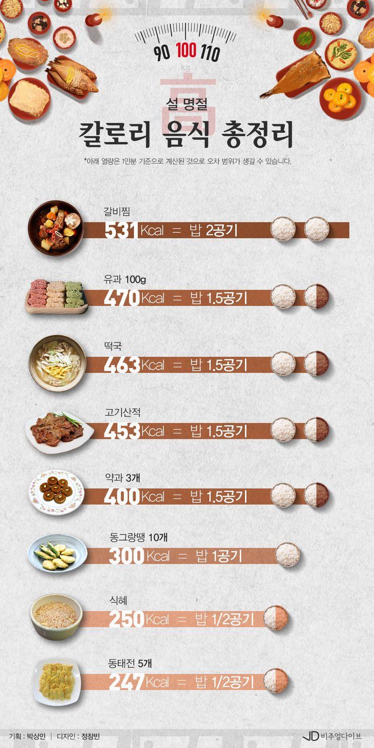 명절 음식,방심하단 칼로리 폭탄! [인포그래픽] #holiday_food / #Infographic ⓒ 비주얼다이브 무단 복사·전재·재배포 금지