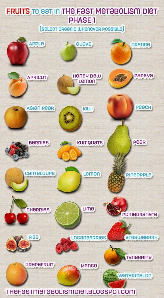 The Fast Metabolism Diet Phase 1 - Approved Fruits