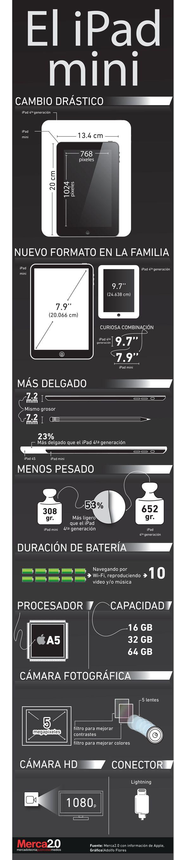 Cómo es el nuevo iPad mini #infografia