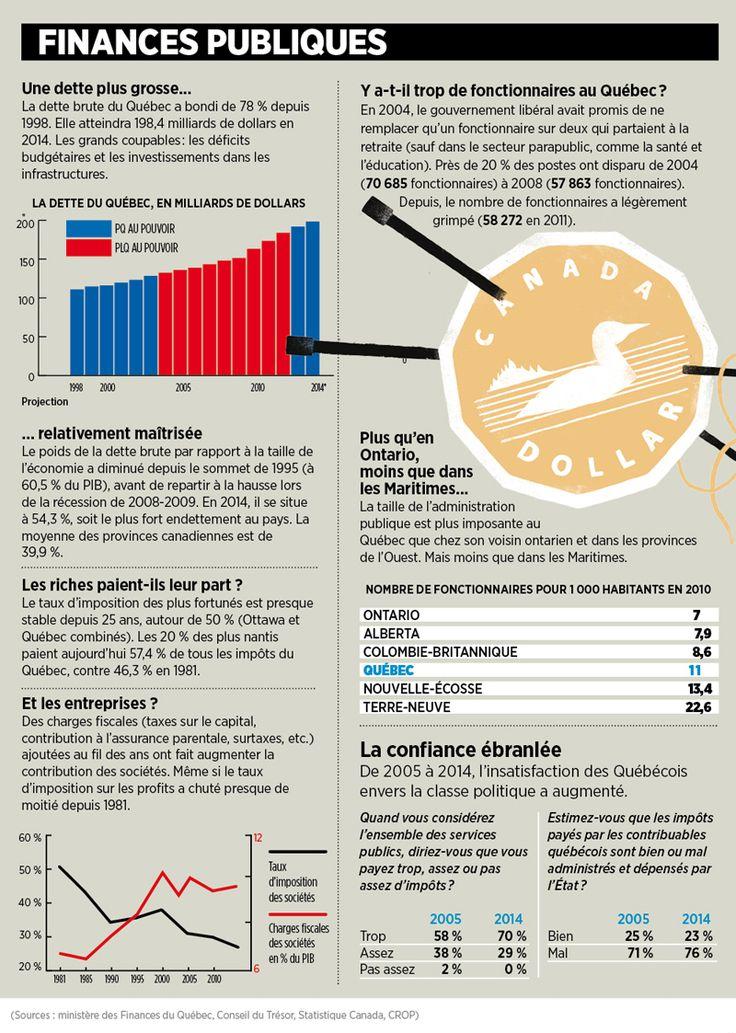 Finances publiques au #Quebec #polqc #qc2014