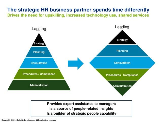 Organisational Structure of Hilton Hotels Corporation