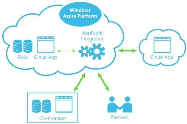 When we think of Enterprise connectivity from anywhere and to any device ie building scalable web and mobile apps and services in the cloud we think of powerful Azure-based services . Today we discuss Robust Cloud Integration with Azure http://www.anarsolutions.com/robust-cloud-integration-azure/ #Robust #CloudIntegration #Azure #MicrosoftAzure