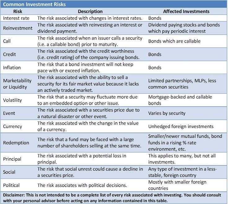 Best 25+ Corporate risk management ideas on Pinterest Risk - sample it risk assessment
