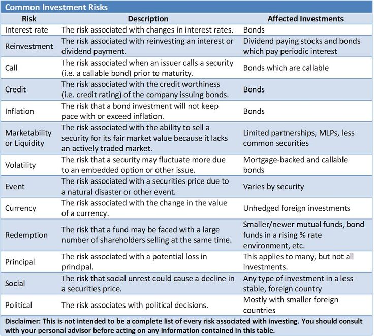 Best 25+ Corporate risk management ideas on Pinterest Risk - project risk management template