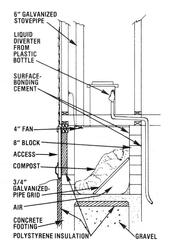 build yourself an indoor outhouse