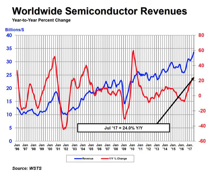 WORLDWIDE SALES UP 3 PERCENT COMPARED TO PREVIOUS MONTH; AMERICAS MARKET LEADS THE WAY WITH GROWTH OF 36 PERCENT YEAR-TO-YEAR AND 5 PERCENT MONTH-TO MONTH The Semiconductor Industry Association (SIA), representing U.S. leadership in semiconductor manufacturing, design, and research, today announced worldwide sales of semiconductors reached $33.6 billion for the month of July 2017, an …