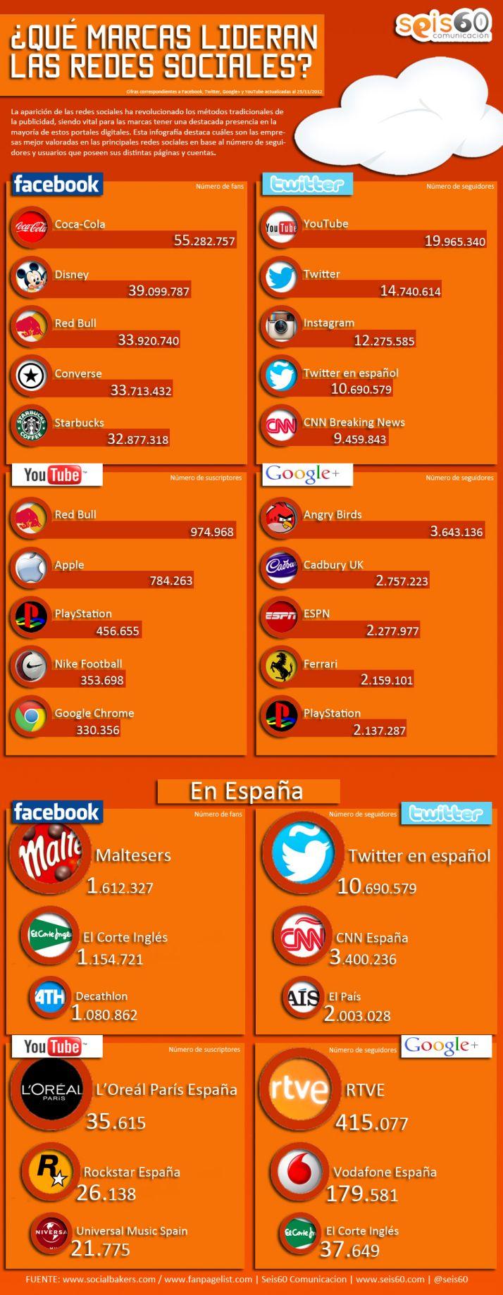 Qué marcas lideran las Redes Sociales #infografia #infographic #socialmedia #cpcr53