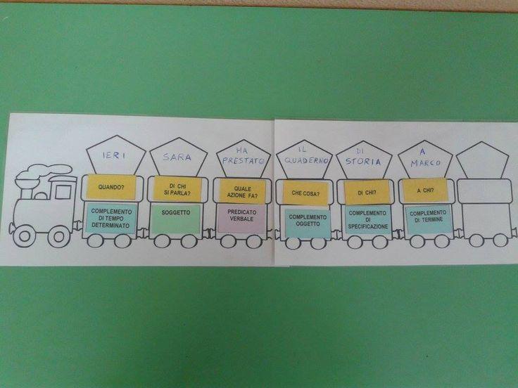 """Un'attività pratica in caso di difficoltà nell'analisi logica. Il trenino degli elementi è sviluppato da Ines Dei Cas del gruppo """"Sostengo il Sostegno"""""""