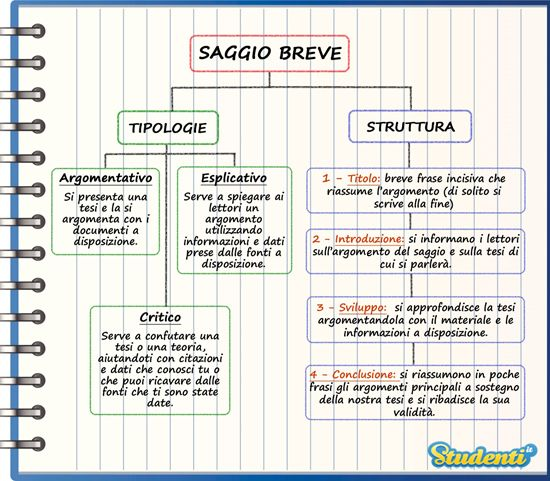 Saggio breve: lo schema | Studenti.it