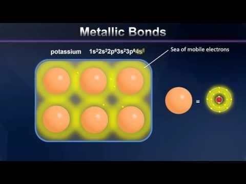 Metallic Bonding Animation - YouTube