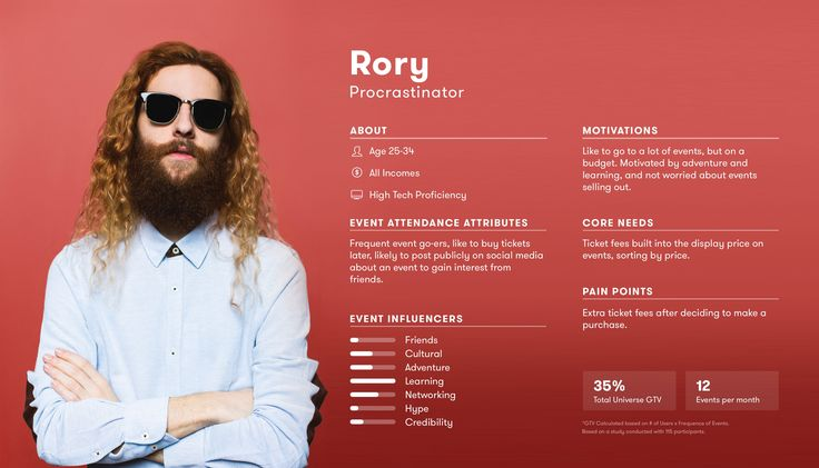User personas by Arthur Chayka