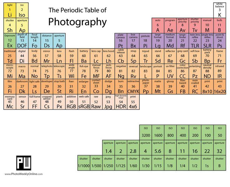 Ms de 25 ideas increbles sobre humor sobre tabla peridica en periodic table of photography tabla peridica de fotografa urtaz Images