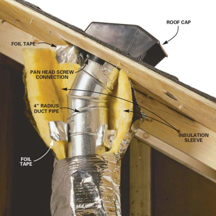 Venting Exhaust Fans Through the Roof in 2020 | Roof vent ...