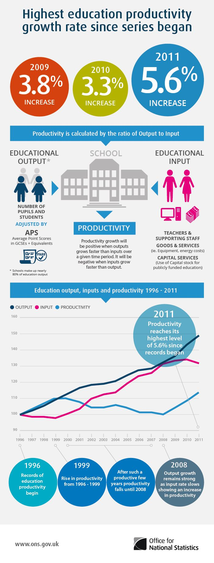 Highest UK education productivity growth rate since series began #Infographic