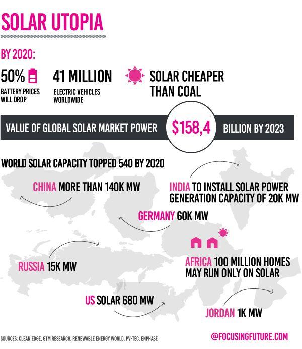 Solar Utopia by 2020