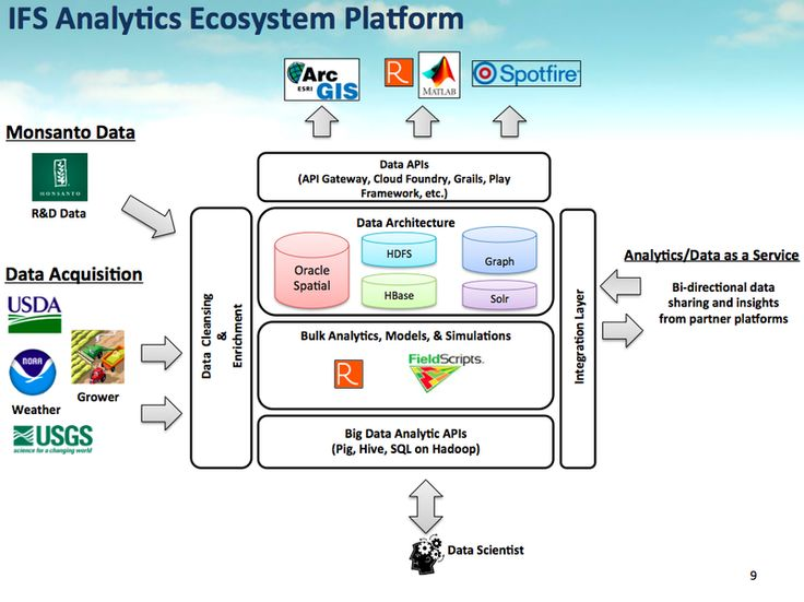 Best Hadoop Images On   Data Analytics Big Data And