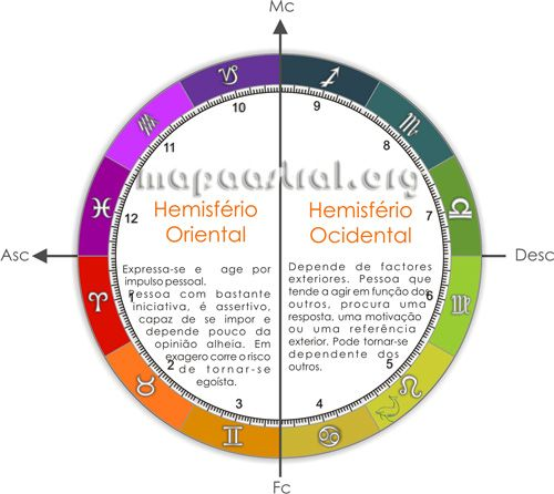 Pictures Zodiac Horoscopre astrology Signs and Planets hemisphere  Astrologia, signos, mapa astrológico, zodiaco