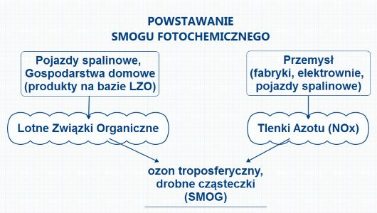 Co to jest smog fotochemiczny i jaki jest mechanizm jego powstawania? Więcej na |► http://zobaczszczegoly.pl/lzo ◄|