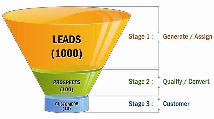 Estrategias de generación de leads