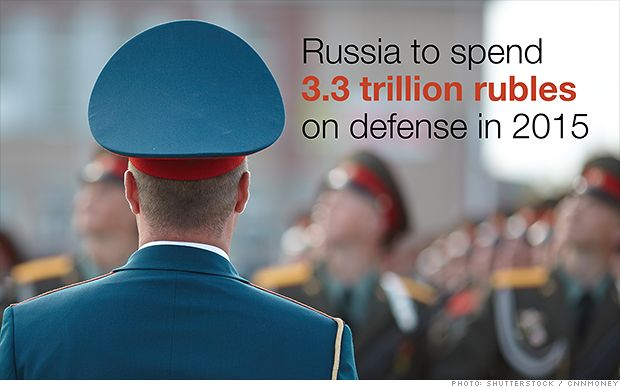 Russia is buying weapons - a lot of them --- Moscow is going on a huge shopping spree for weapons and military equipment. Russian defense companies boosted sales by more than 20% last year, driven by demand from the country's military, according to new data from the Stockholm International Peace Research Institute. http://money.cnn.com/2014/12/14/news/economy/russia-weapons-trade/index.html