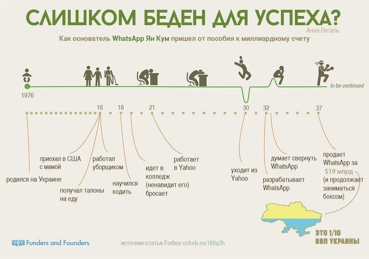 Слишком беден для упеха, Ян Кум - инфографика