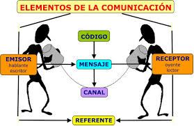 """08 - Otros elementos  de un proceso de comunicación, son los (6) """"MEDIOS"""" que utilizará el emisor  para llegar al """"RECEPTOR"""". Es necesario determinar: a. ¿Cuál (7)  """"CANAL"""" se utilizará? b. ¿Cuál será la (8) """"FRECUENCIA""""  de emisión. (9) """"CODIFICACION"""" Y  (10) """"DESCODIFICACION"""""""
