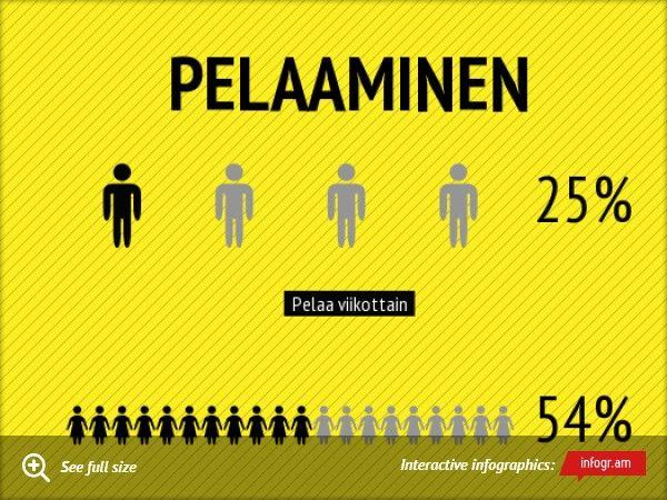 Infographic: Pelaaminen -