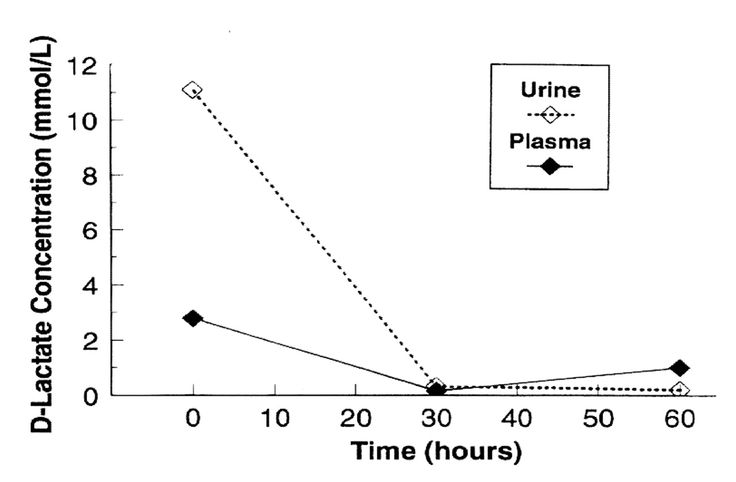 using titration to examine changes in Determination of cement or lime content in treated aggregate by the titration method examine the solution for.