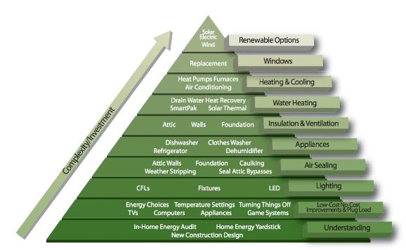 Home Energy Efficiency Pyramid