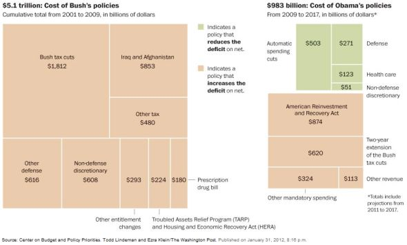 Bush's debt and deficit: Obama Spend, Deficit Spend, Policy Pass, Presidents Obama, Latest Infographic, Obama Deficit, Budget Graphics, Bush Deficit, Bush Debt