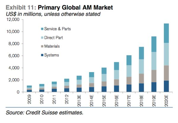 Credit Suisse: 3D printing market will be much bigger than what industry consultants estimate