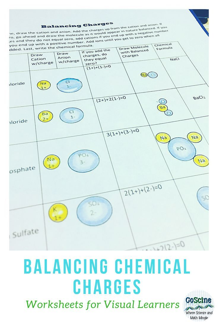 Balancing Charges in Chemical Formulas | Middle School Chemistry ...