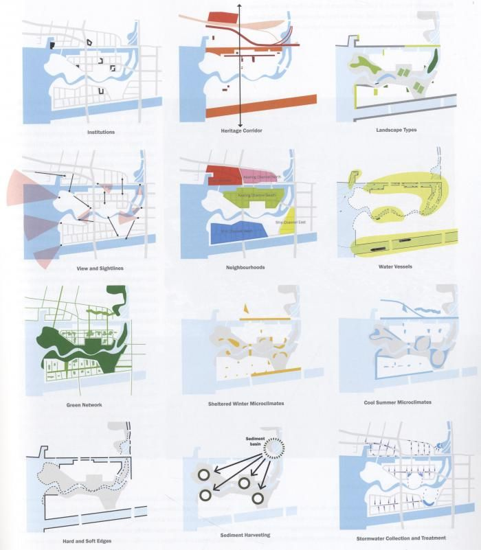 Site Map Diagram: Urban Analysis, Urban Planning And Landscape