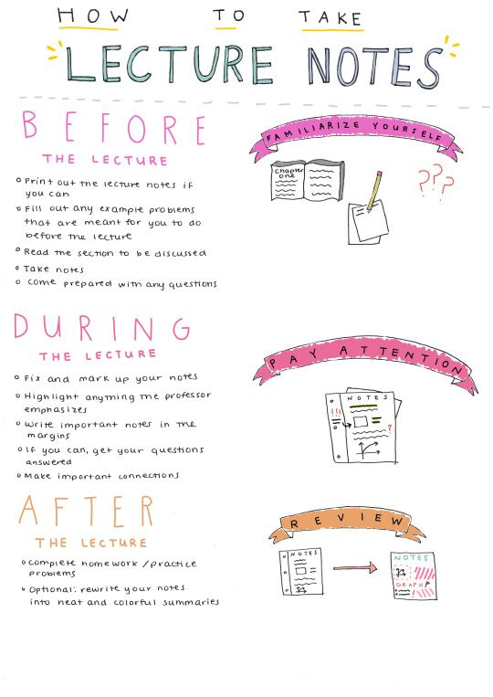 letsget-downtobusiness: How To Take Lecture Notes The professors sometimes ask for students to print out lecture slides or take notes before class, so here are some ideas on what to do before, during, and after the lecture. Of course, these don't have to be followed exactly as written, so you can use what works best for you. :)
