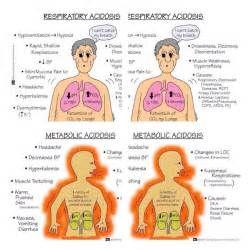 METABOLIC ACIDOSIS Vs METABOLIC ALKALOSIS: METABOLIC ALKALOSIS Vs METABOLIC ACIDOSIS