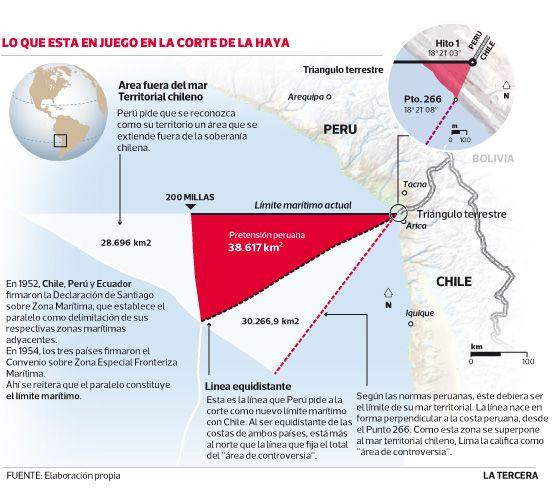#LaHaya : Los escenarios de la sentencia que esperan los equipos jurídicos de Chile y Perú A sólo horas de la lectura del fallo, las cancillerías de Perú y Chile seguían analizando escenarios. Corte da el triángulo exterior a Perú y reconoce el paralelo, pero no en las 200 millas, entre las alternativas.
